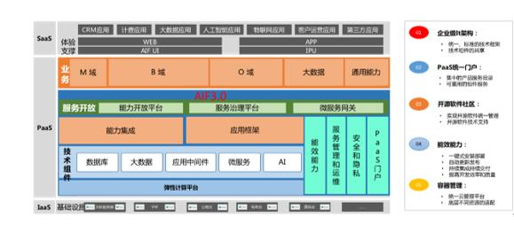 """构建AIF微服务平台  亚信科技让""""大象""""舞动起来"""