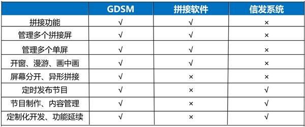 解密杰和科技GDSM:拼接管理+信息发布