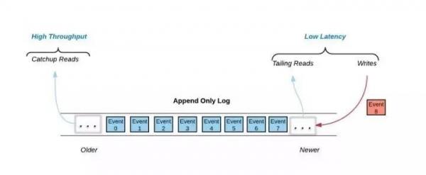 IoT前沿|潜入深海,探寻流数据存储Pravega的优势与特点