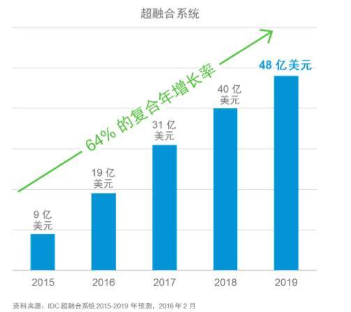 构建超融合新格局,戴尔中国正式销售VxRail