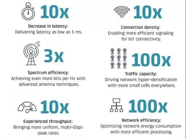 5G+IoT,突破了…更突破了…