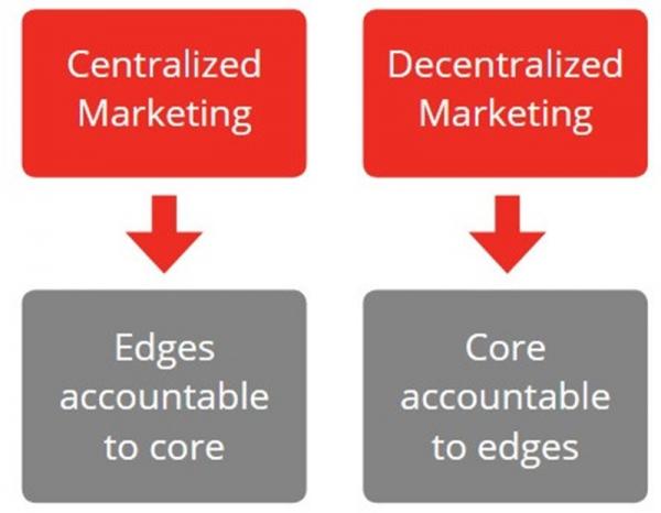 营销人员的工作在区块链世界将变成这样