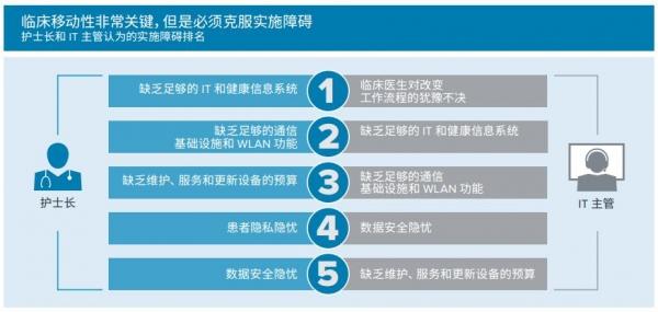 斑马技术发布《2022年中国医院愿景研究》:未来5年,超过90%的临床医生将采用移动技术