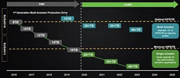希捷HAMR为未来磁盘驱动器记录技术划定发展路线图