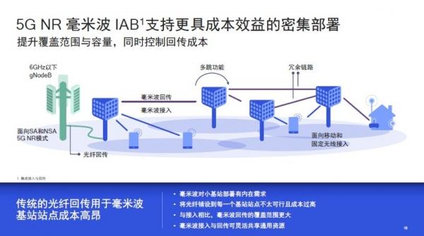 毫米波越过商用藩篱,产业携手揭开5G新篇章