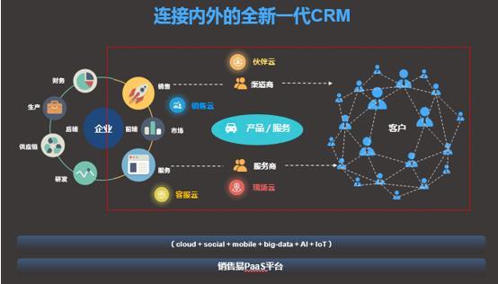 打造全连接能力 看销售易如何定义现代CRM?