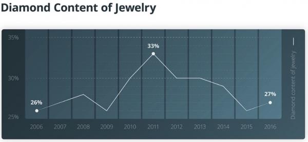 价值不菲的技术赋能:黄金、钻石业正在渴望区块链的到来