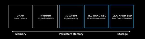 内存和存储急需变革,美光推出全系列产品应对智能时代到来