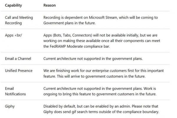 微软将于7月17日开始向美国政府云用户提供Teams