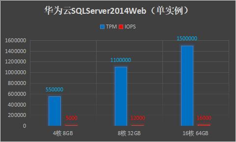 华为云SQLServer软硬件升级,推动性能全面提升