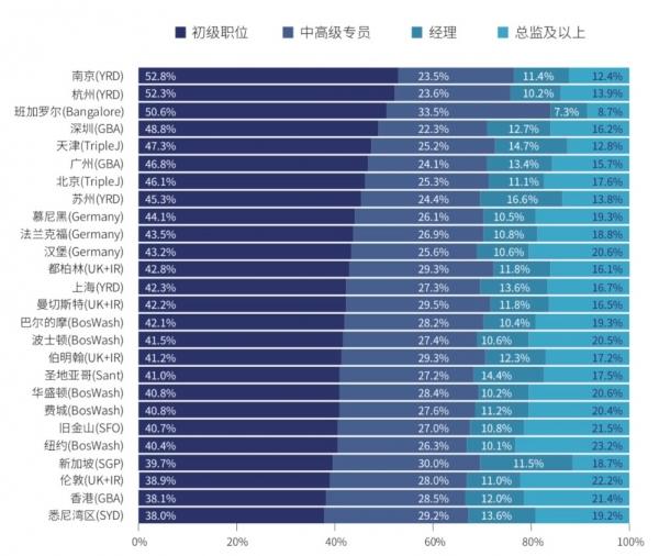 清华经管CIDG与领英联合发布《数字经济时代的创新城市和城市群发展研究报告》