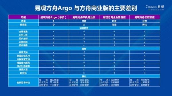 易观推出首款私有化部署、开放且免费的用户分析和精益运营产品易观方舟Argo