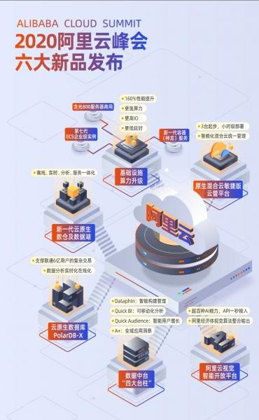阿里云发布六大新品:第七代ECS、PolarDB-X数据库等重磅登场