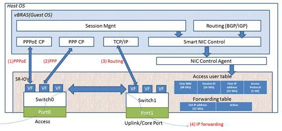 中国电信联手联想,Cavium和Panath发布基于智能网卡的vBRAS数据面性能测试报告