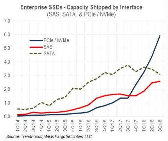 三星主导2018年第三季度SSD市场