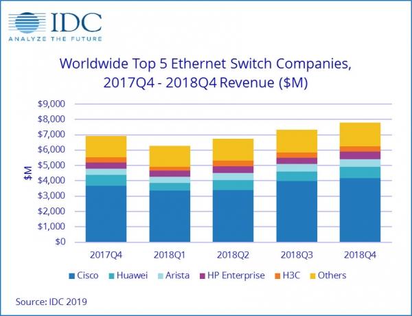 IDC:2018年第四季度和全年以太网交换机和路由器市场增长强劲