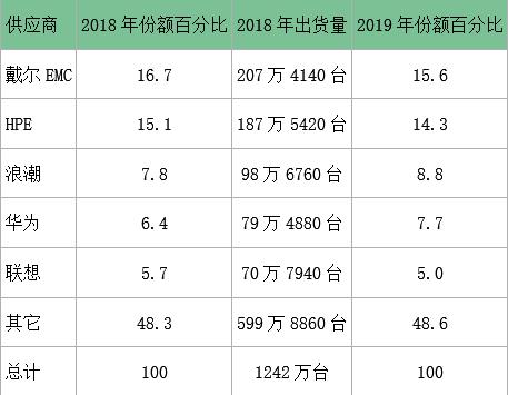 戴尔EMC须当心,HPE别皱眉:中国服务器力量成为热门话题