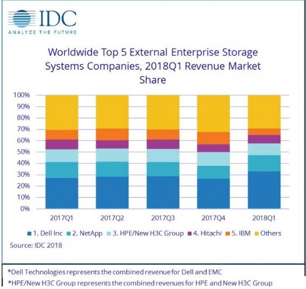 重大利好消息:2018年第一季度全球企业存储市场增长34.4%