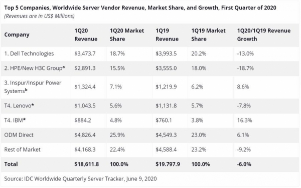 IDC:今年一季度全球服务器市场收入同比下滑6%