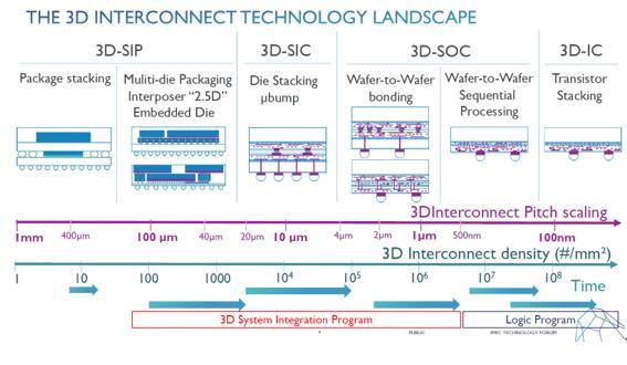 芯片发展路线图呈现出减速与发散之势