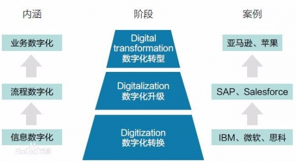 数字化转型路向何方——制造企业的云端之旅(一)