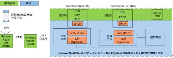 联想与中国移动MWC联合展示业界首个跨节点多虚机5G C-RAN软基站验证样机