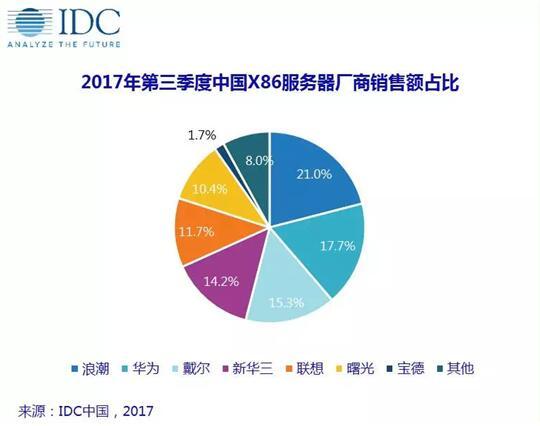 IDC最新Q3数据:浪潮服务器出货量、销售额中国第一