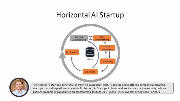 垂直AI初创企业 VS 横向AI初创企业:不同的产品路线选择