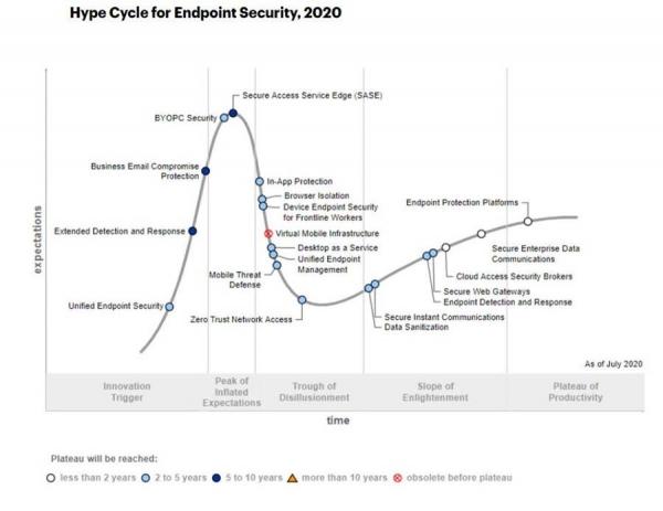 Gartner发布2020年端点安全技术成熟度曲线报告