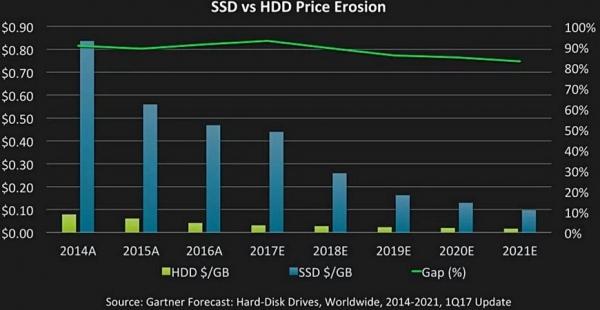 分析:NAND芯片价格水平持续较高 磁盘驱动器尚有生存空间
