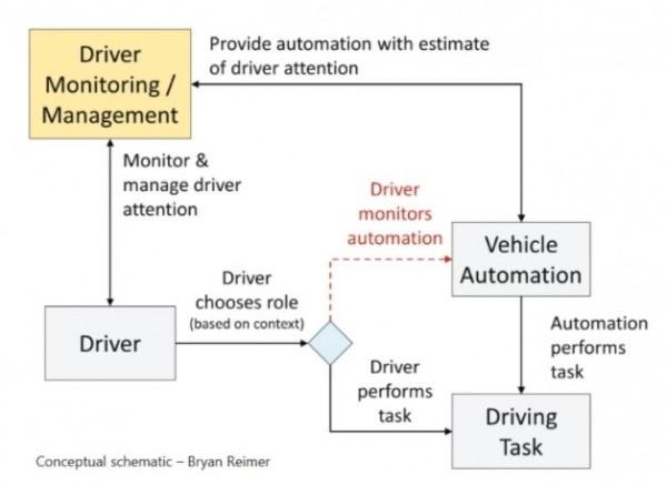 能识别驾驶员状态行为的监控系统,其实还不够精准可靠