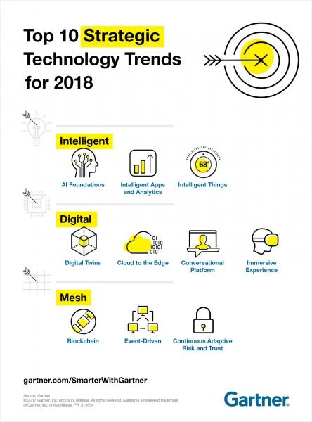 Gartner公布2018年十大战略科技发展趋势