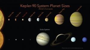 谷歌人工智能帮助NASA发现隐藏在开普勒旧数据中的两颗新行星