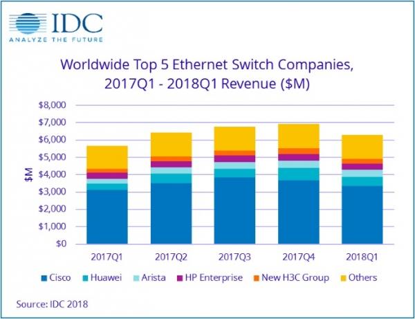 IDC:2018年第一季度全球以太网交换机和路由器市场显著改善