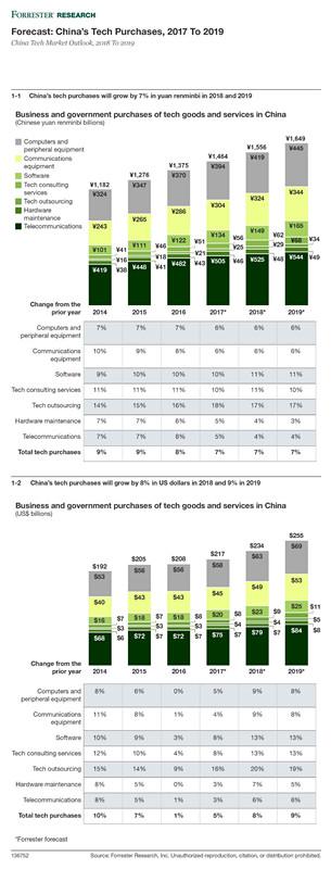 Forrester发布2018-2019年中国技术市场展望报告