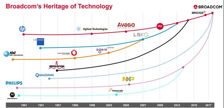变局全球芯片市场 博通1300亿美元巨资收购高通