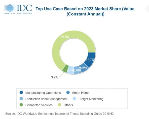 IDC支出指南:商业和消费者市场推动全球物联网稳定增长