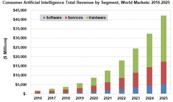 解析机器学习应用:数据中心和云计算成为企业新战场