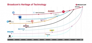 博通欲1300亿美元巨资收购高通 全球芯片市场迎变局