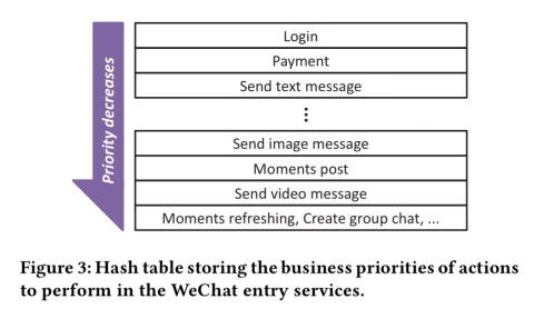 腾讯官方写论文:微信的技术架构有多复杂