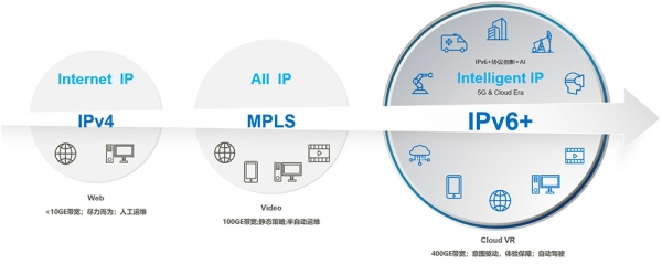 """""""IPv6+"""",构建全场景的智能联接,支撑数字化未来"""