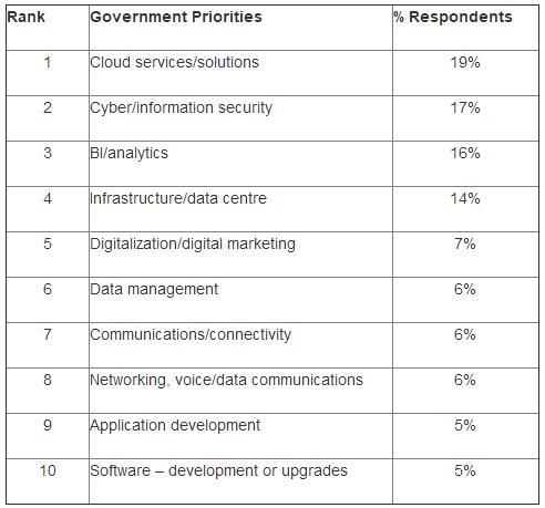 Gartner:2018年政府CIO将加大对云、网络安全和分析的支出