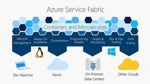 微软 Azure高管:我们喜欢Kubernetes但Kubernetes 落在Service Fabric后面