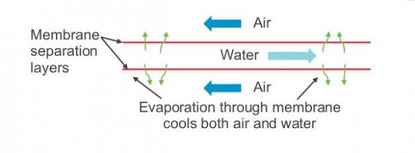 Facebook开发专用于炎热干旱气候的新型数据中心冷却系统
