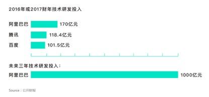 阿里技术投入居中国互联网公司之首,未来三年将投1000亿元