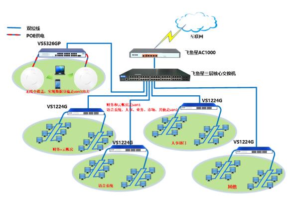 数据安全有保障 飞鱼星助企盈完成办公网络建设