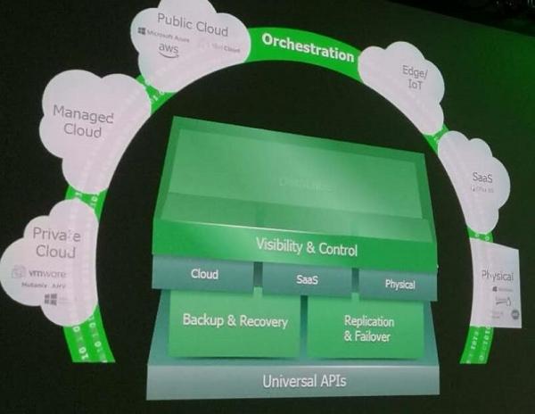 VeeamON 2018:打造Hyper-Available平台下的智能数据管理愿景