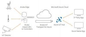 Aruba�y手Microsoft Azure,加快�倪��到云的�底只��D型