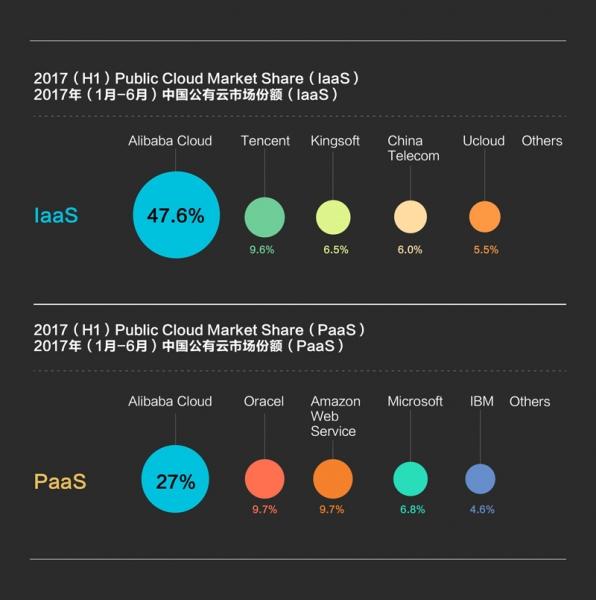 IDC报告:从IaaS到PaaS,阿里云全面主导云计算市场