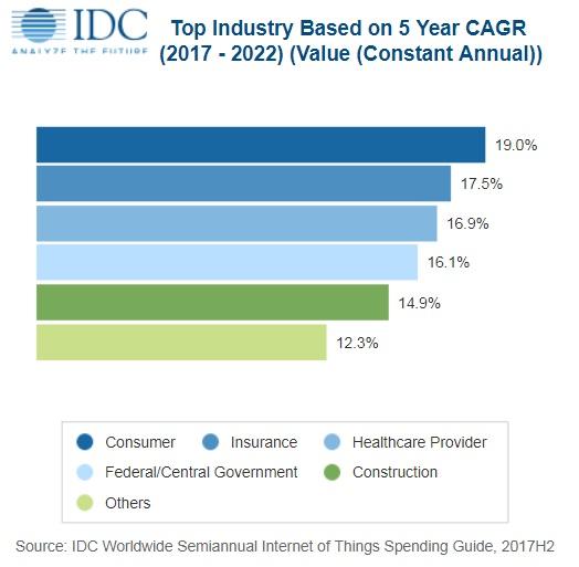 IDC:2022年全球物联网技术支出将达到1.2万亿美元